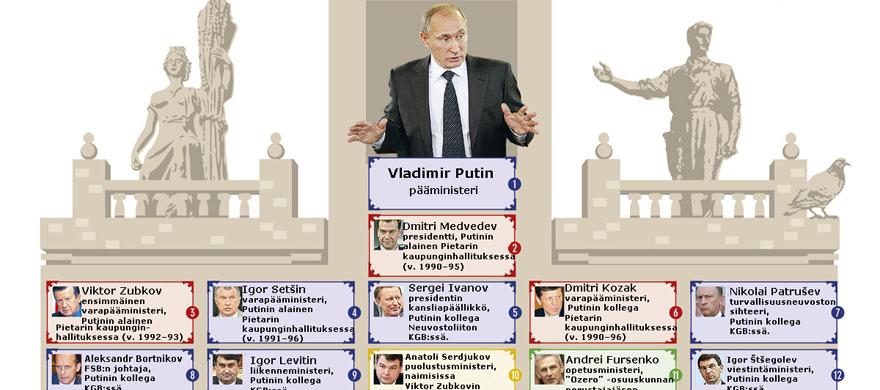 Putinin vallan vertikaali