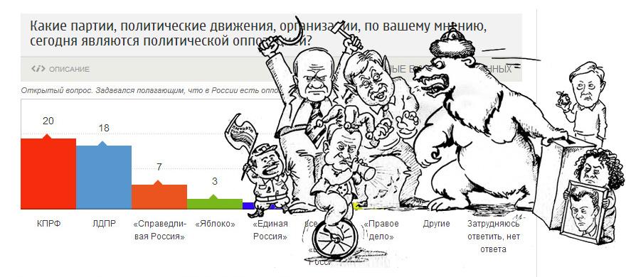 Venäjän opposition tila